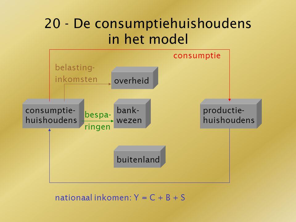20 - De consumptiehuishoudens in het model consumptie belasting- inkomstenoverheid bespa- ringen nationaal inkomen: Y = C + B + S overheid consumptie-