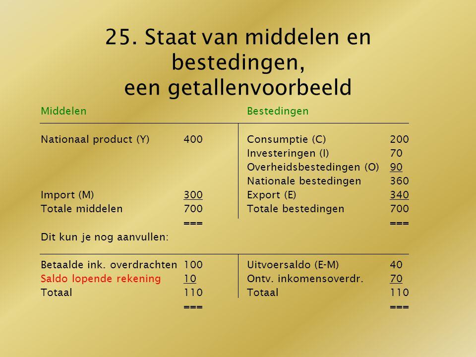 25. Staat van middelen en bestedingen, een getallenvoorbeeld Middelen Nationaal product (Y)400 Import (M)300 Totale middelen700 === Dit kun je nog aan
