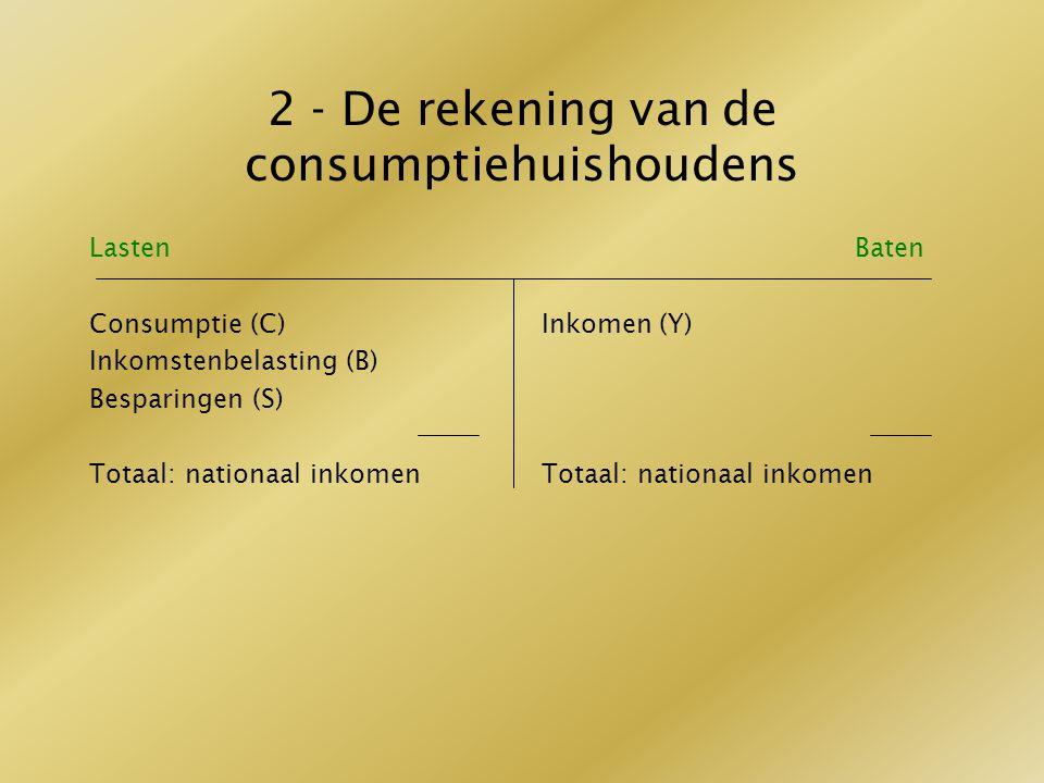 2 - De rekening van de consumptiehuishoudens Lasten Consumptie (C) Inkomstenbelasting (B) Besparingen (S) Totaal: nationaal inkomen Baten Inkomen (Y)