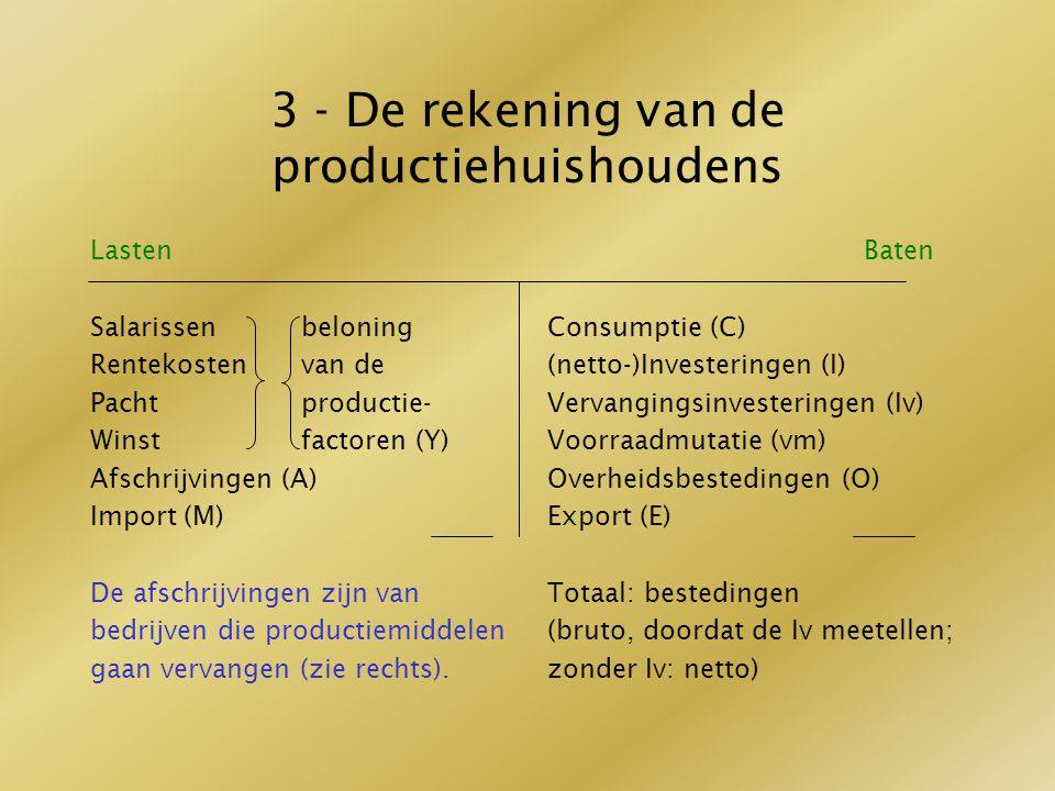 3 - De rekening van de productiehuishoudens Lasten Salarissenbeloning Rentekostenvan de Pacht productie- Winstfactoren (Y) Afschrijvingen (A) Import (