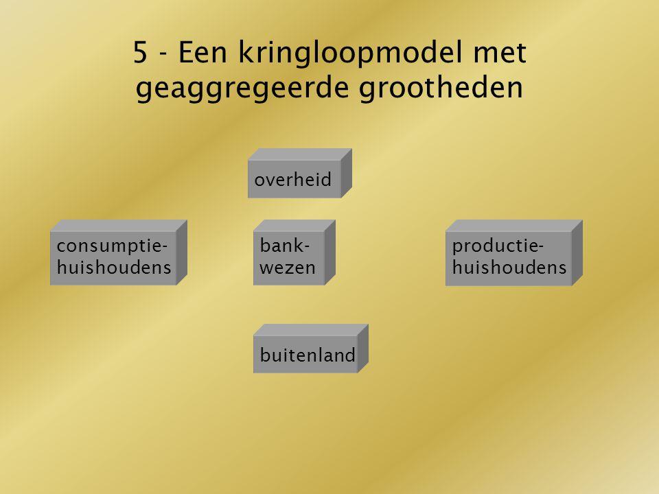 5 - Een kringloopmodel met geaggregeerde grootheden (verdiend) inkomen overheid consumptie- huishoudens bank- wezen productie- huishoudens buitenland