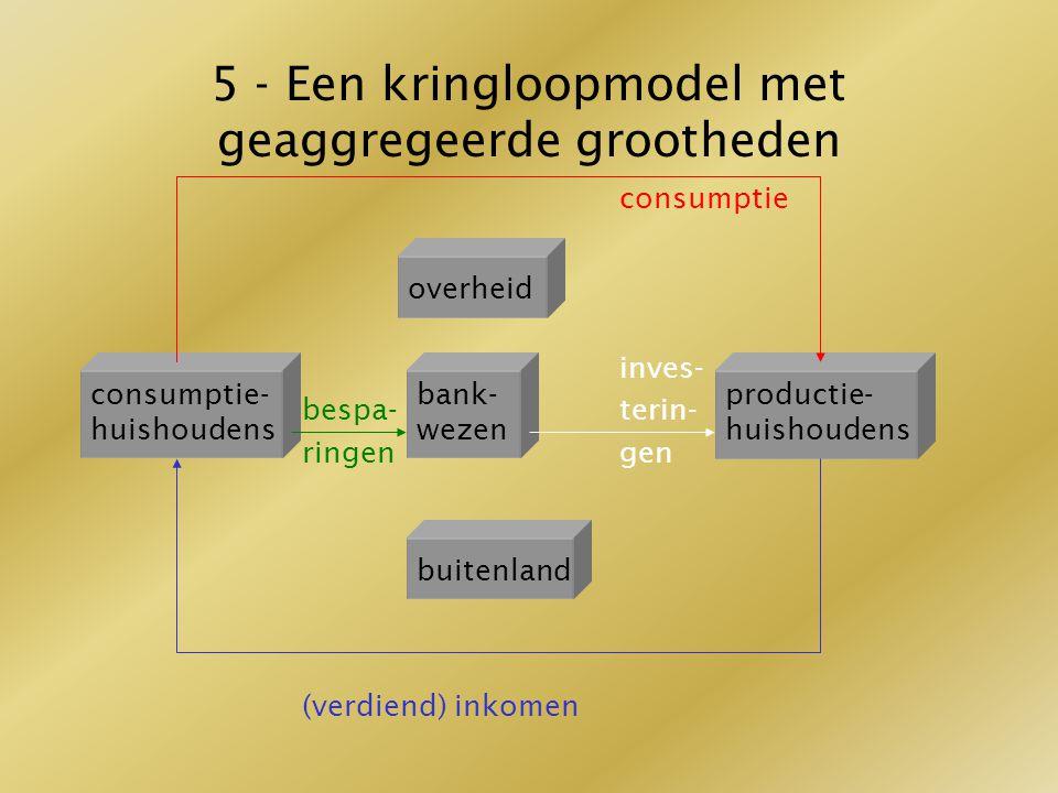 5 - Een kringloopmodel met geaggregeerde grootheden consumptie inves- bespa-terin- ringengen (verdiend) inkomen overheid consumptie- huishoudens bank-