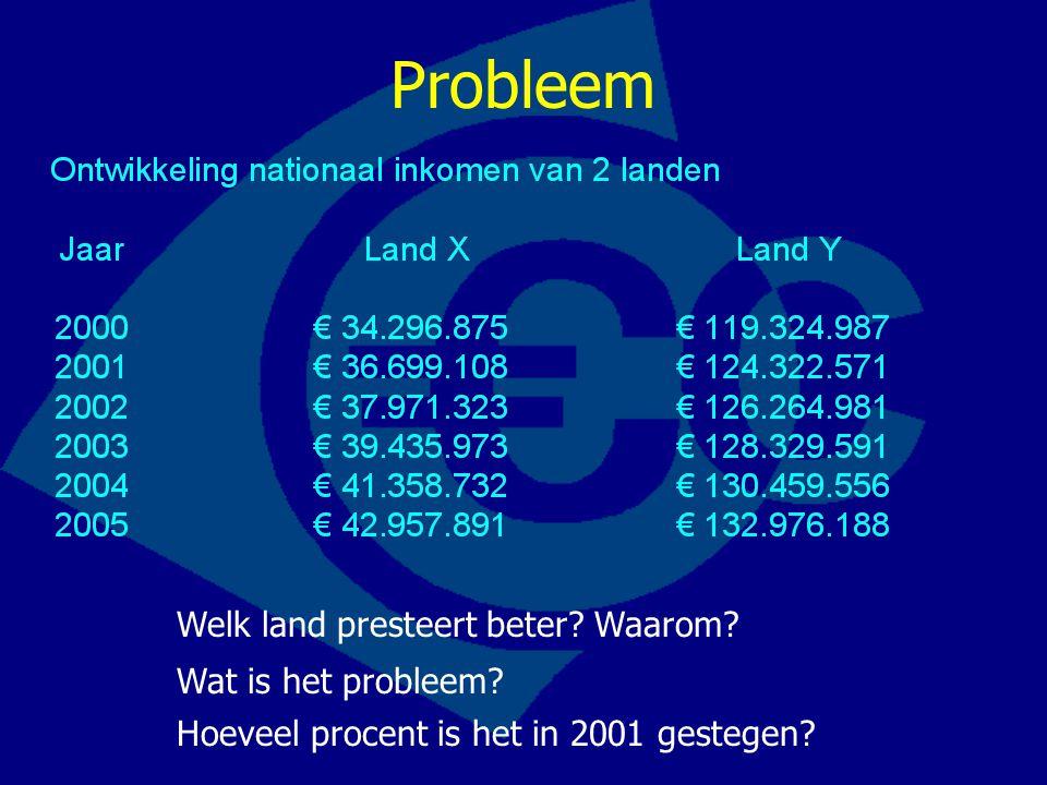 Welk land presteert beter? Waarom? Probleem Wat is het probleem? Hoeveel procent is het in 2001 gestegen?
