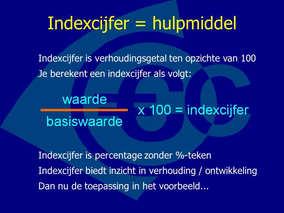 Indexcijfer is verhoudingsgetal ten opzichte van 100 Indexcijfer = hulpmiddel Je berekent een indexcijfer als volgt: Indexcijfer is percentage zonder