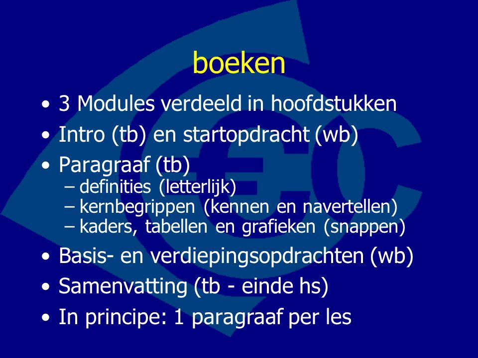 boeken 3 Modules verdeeld in hoofdstukken Intro (tb) en startopdracht (wb) Paragraaf (tb) –definities (letterlijk) –kernbegrippen (kennen en navertellen) –kaders, tabellen en grafieken (snappen) Basis- en verdiepingsopdrachten (wb) Samenvatting (tb - einde hs) In principe: 1 paragraaf per les