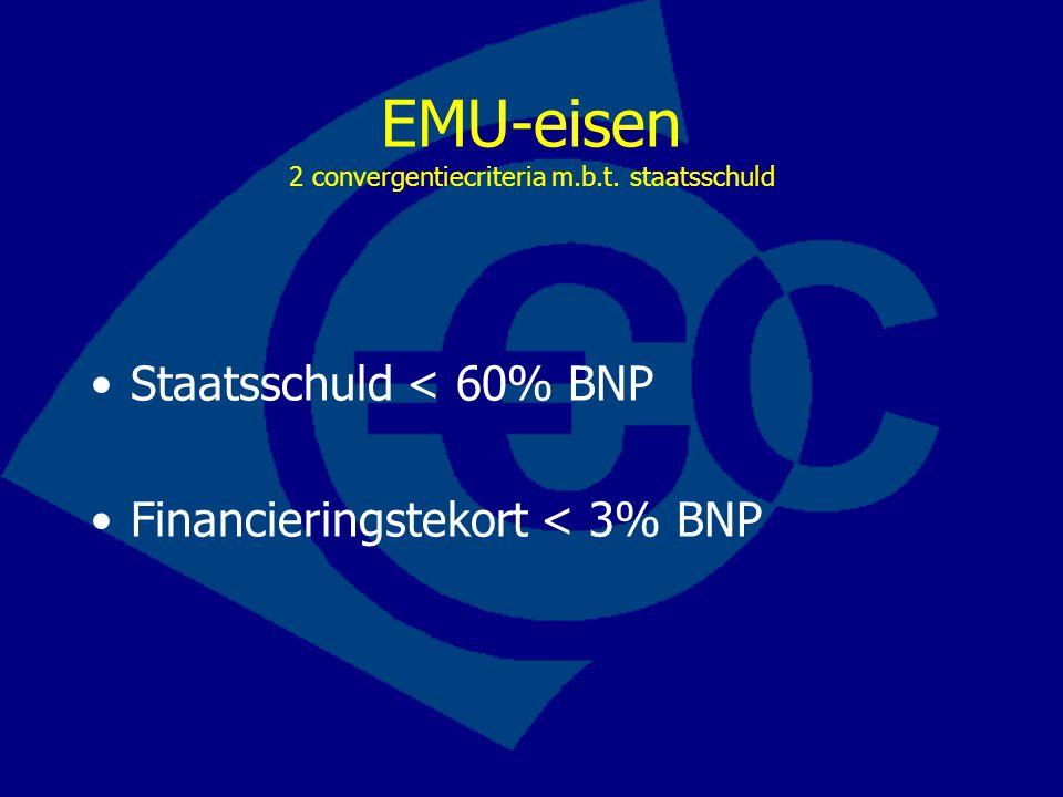 EMU-eisen 2 convergentiecriteria m.b.t.