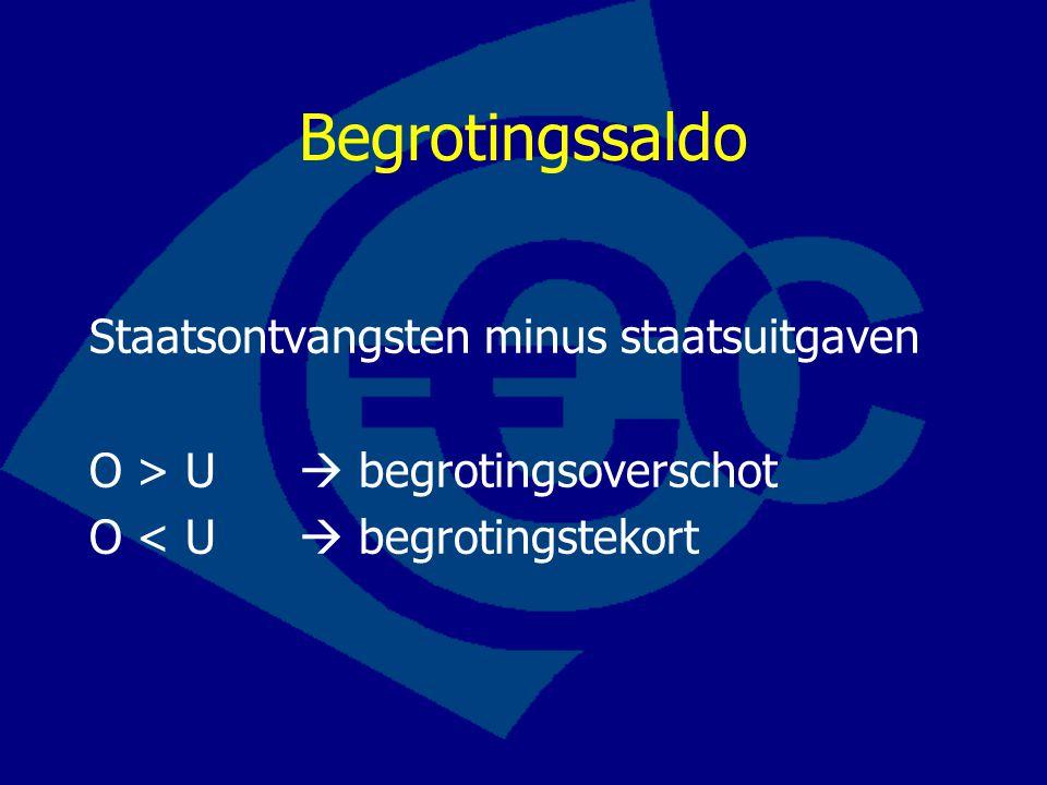 Begrotingssaldo Staatsontvangsten minus staatsuitgaven O > U  begrotingsoverschot O < U  begrotingstekort