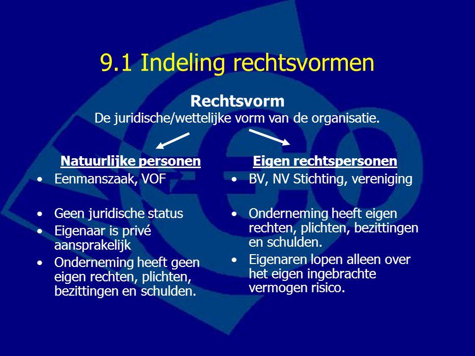 9.1 Indeling rechtsvormen Natuurlijke personen Eenmanszaak, VOF Geen juridische status Eigenaar is privé aansprakelijk Onderneming heeft geen eigen rechten, plichten, bezittingen en schulden.