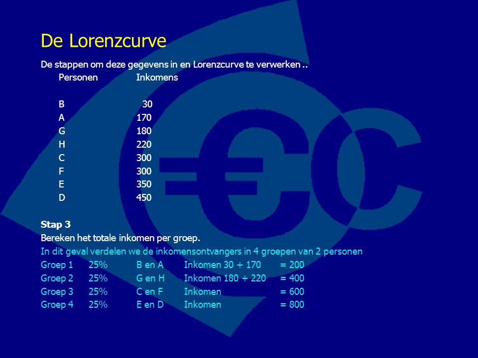 De Lorenzcurve De stappen om deze gegevens in en Lorenzcurve te verwerken.. PersonenInkomens B 30 A 170 G 180 H 220 C 300 F 300 E 350 D 450 Stap 3 Ber