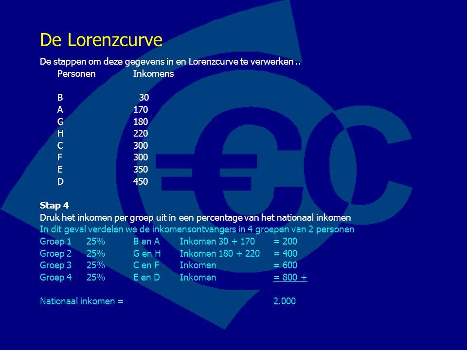 De Lorenzcurve De stappen om deze gegevens in en Lorenzcurve te verwerken.. PersonenInkomens B 30 A 170 G 180 H 220 C 300 F 300 E 350 D 450 Stap 4 Dru