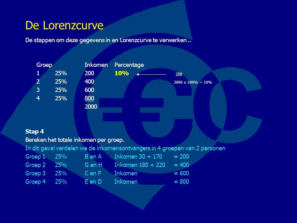 De Lorenzcurve De stappen om deze gegevens in en Lorenzcurve te verwerken.. Groep InkomenPercentage 125%20010% 200 2 25%400 2000 x 100% = 10% 3 25%600