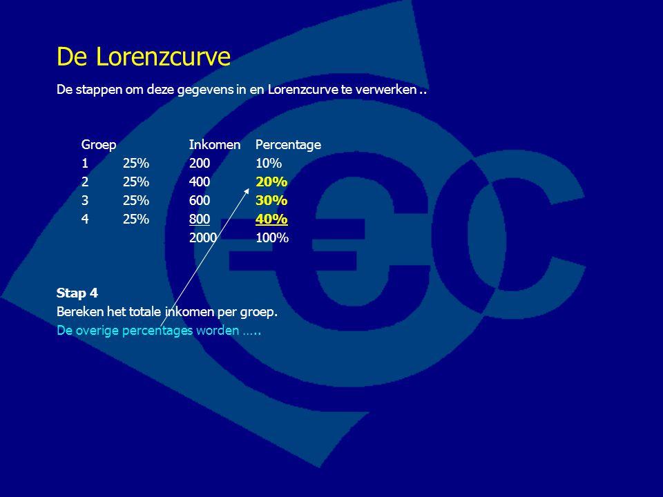 De Lorenzcurve De stappen om deze gegevens in en Lorenzcurve te verwerken.. Groep InkomenPercentage 125%20010% 2 25%40020% 3 25%60030% 4 25%80040% 200