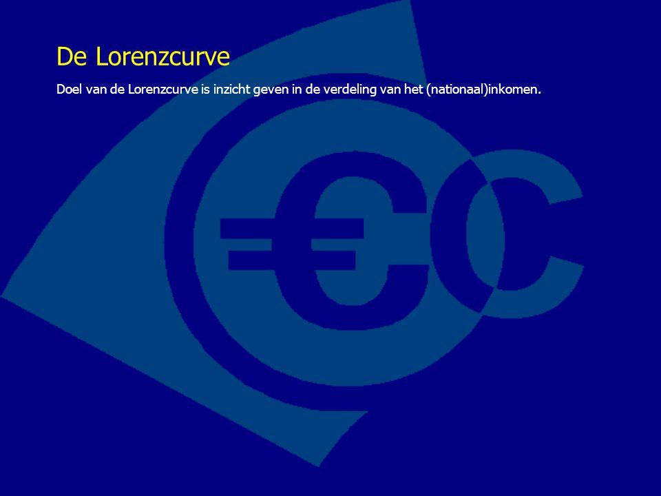De Lorenzcurve Doel van de Lorenzcurve is inzicht geven in de verdeling van het (nationaal)inkomen.