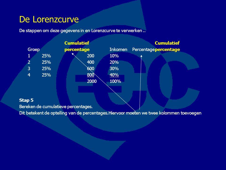 De Lorenzcurve De stappen om deze gegevens in en Lorenzcurve te verwerken.. CumulatiefCumulatief Groep percentageInkomenPercentagepercentage 125%20010