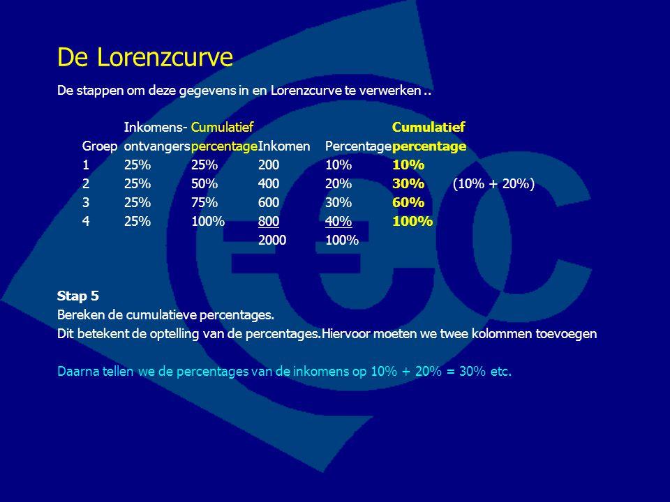De Lorenzcurve De stappen om deze gegevens in en Lorenzcurve te verwerken.. Inkomens- CumulatiefCumulatief Groep ontvangerspercentageInkomenPercentage