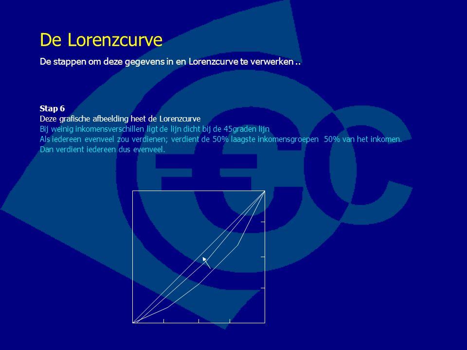 De Lorenzcurve De stappen om deze gegevens in en Lorenzcurve te verwerken.. Stap 6 Deze grafische afbeelding heet de Lorenzcurve Bij weinig inkomensve