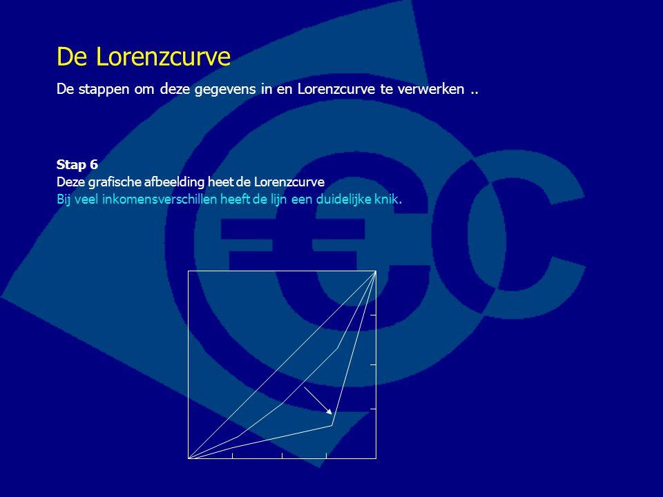 De Lorenzcurve De stappen om deze gegevens in en Lorenzcurve te verwerken.. Stap 6 Deze grafische afbeelding heet de Lorenzcurve Bij veel inkomensvers