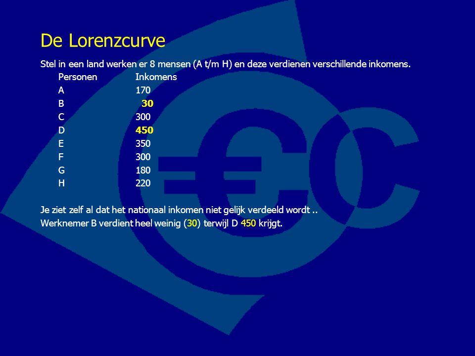 De Lorenzcurve Stel in een land werken er 8 mensen (A t/m H) en deze verdienen verschillende inkomens. PersonenInkomens A 170 B 30 C 300 D 450 E 350 F