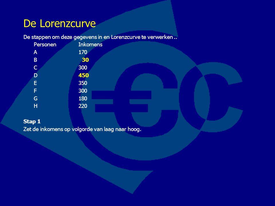 De Lorenzcurve De stappen om deze gegevens in en Lorenzcurve te verwerken.. PersonenInkomens A 170 B 30 C 300 D 450 E 350 F 300 G 180 H 220 Stap 1 Zet