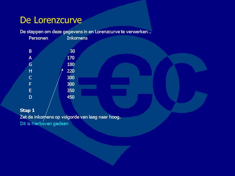 De Lorenzcurve De stappen om deze gegevens in en Lorenzcurve te verwerken.. PersonenInkomens B 30 A 170 G 180 H 220 C 300 F 300 E 350 D 450 Stap 1 Zet