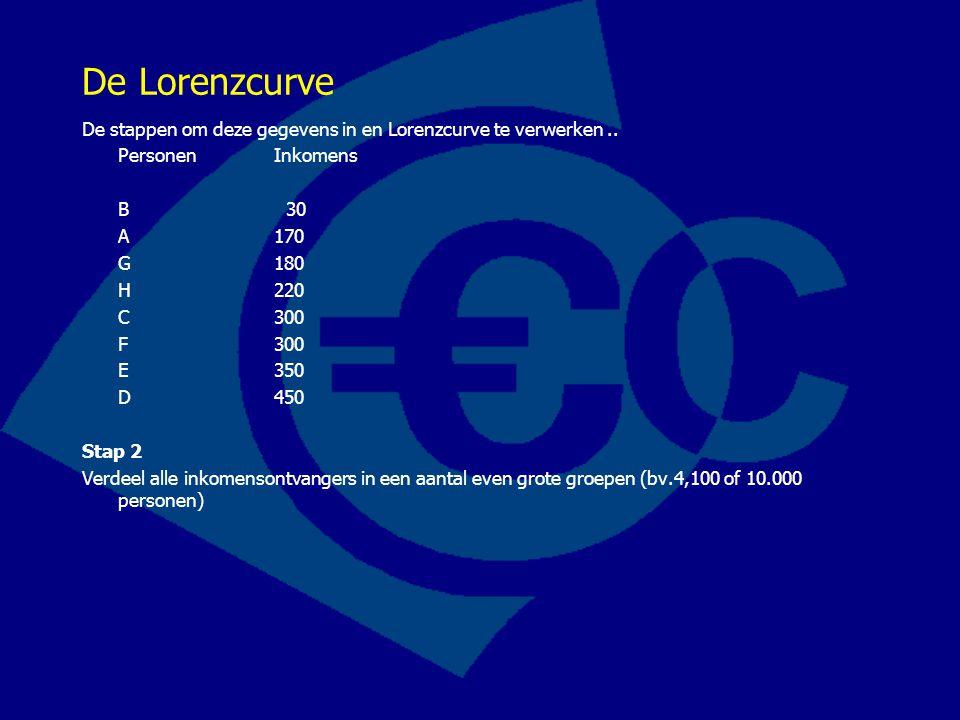 De Lorenzcurve De stappen om deze gegevens in en Lorenzcurve te verwerken.. PersonenInkomens B 30 A 170 G 180 H 220 C 300 F 300 E 350 D 450 Stap 2 Ver