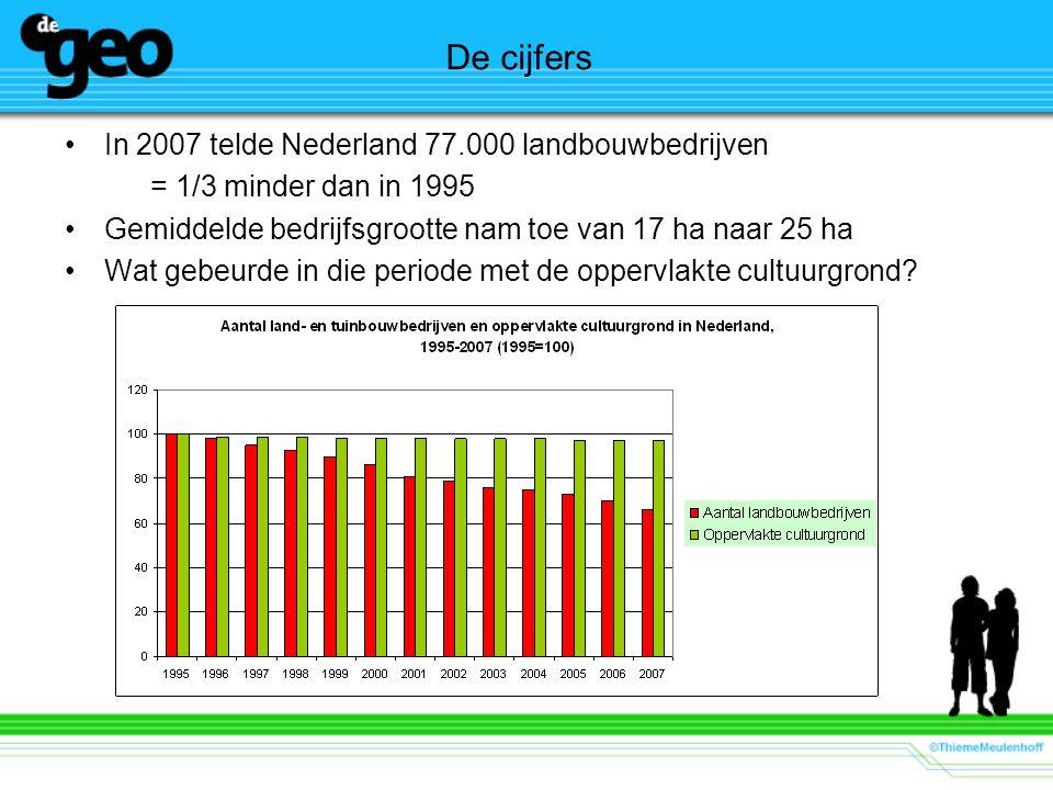 De cijfers In 2007 telde Nederland 77.000 landbouwbedrijven = 1/3 minder dan in 1995 Gemiddelde bedrijfsgrootte nam toe van 17 ha naar 25 ha Wat gebeu