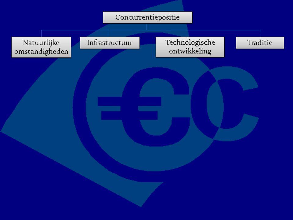 Concurrentiepositie Traditie Technologische ontwikkeling Natuurlijke omstandigheden Infrastructuur