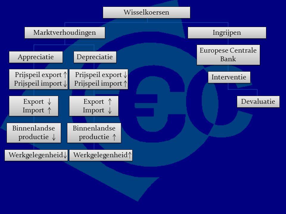 Wisselkoersen Marktverhoudingen Appreciatie Depreciatie Prijspeil export Prijspeil import Export Import Export Import Binnenlandse productie Werkgelegenheid Prijspeil export Prijspeil import Export Import Export Import Ingrijpen Europese Centrale Bank Interventie Devaluatie