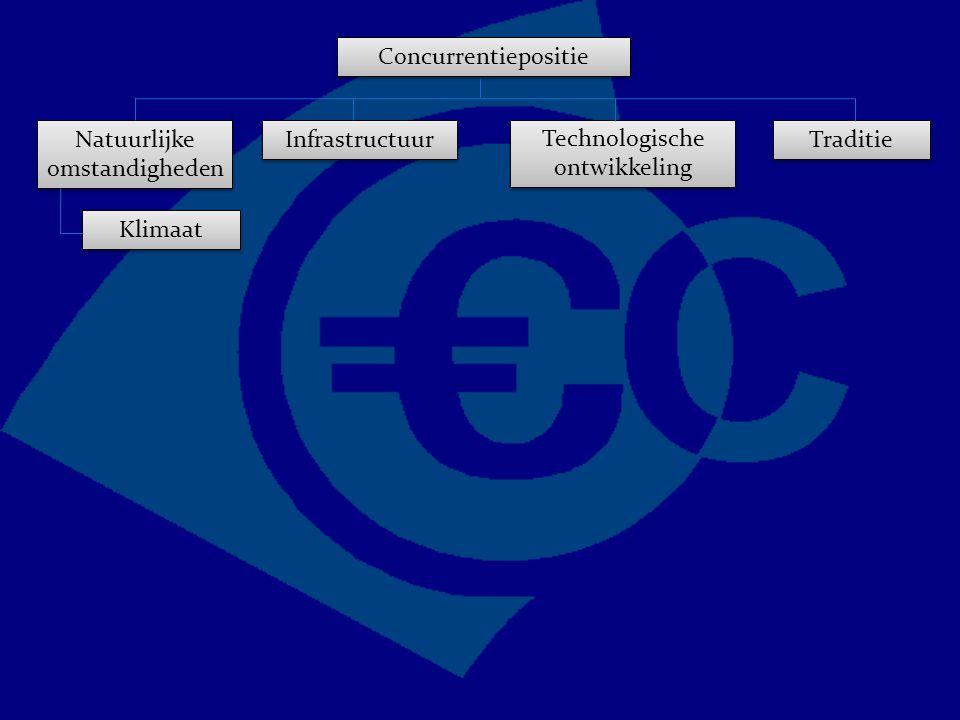 Concurrentiepositie Traditie Technologische ontwikkeling Natuurlijke omstandigheden Infrastructuur Klimaat