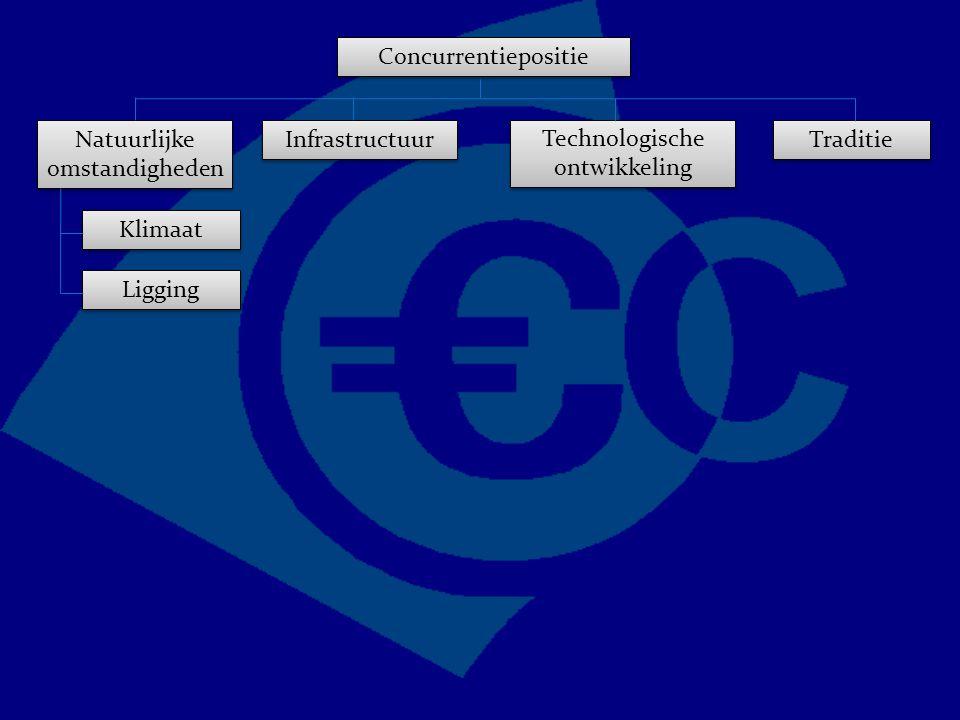 Concurrentiepositie Traditie Technologische ontwikkeling Natuurlijke omstandigheden Infrastructuur Ligging Klimaat