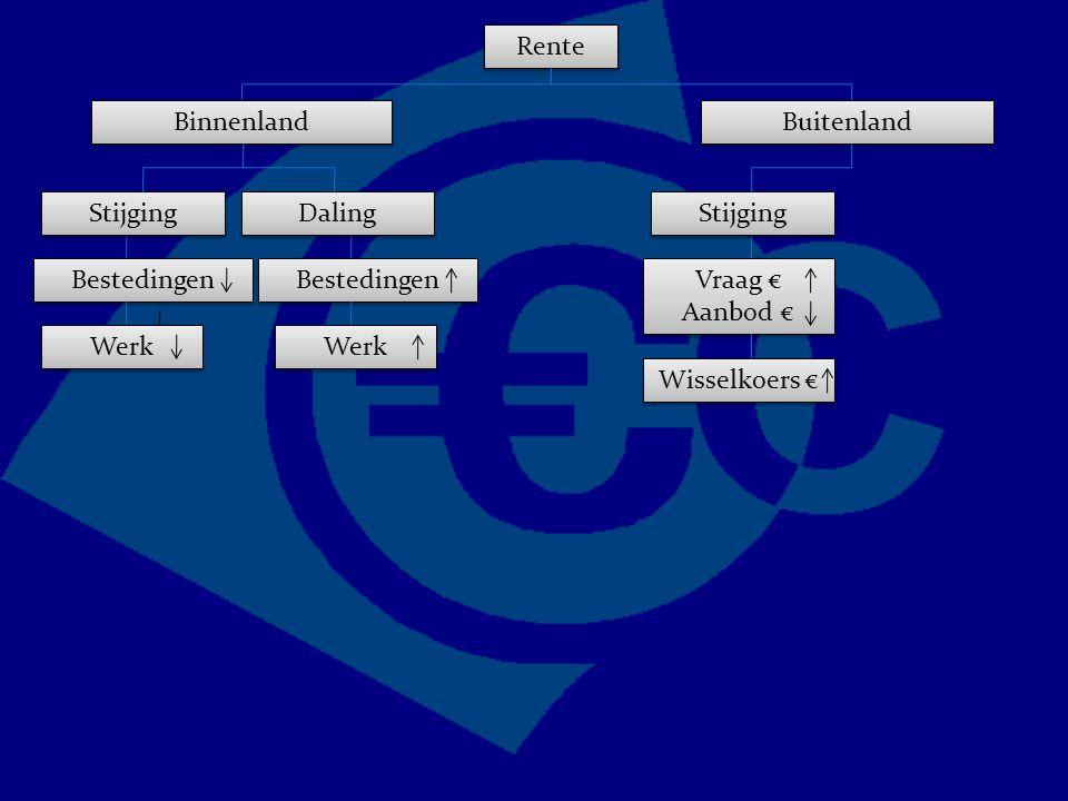 Rente Binnenland Bestedingen Buitenland Vraag € Aanbod € Vraag € Aanbod € Stijging Daling Werk Wisselkoers €