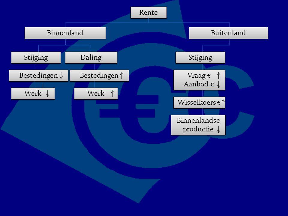 Rente Binnenland Bestedingen Buitenland Vraag € Aanbod € Vraag € Aanbod € Stijging Wisselkoers € Binnenlandse productie Stijging Daling Werk