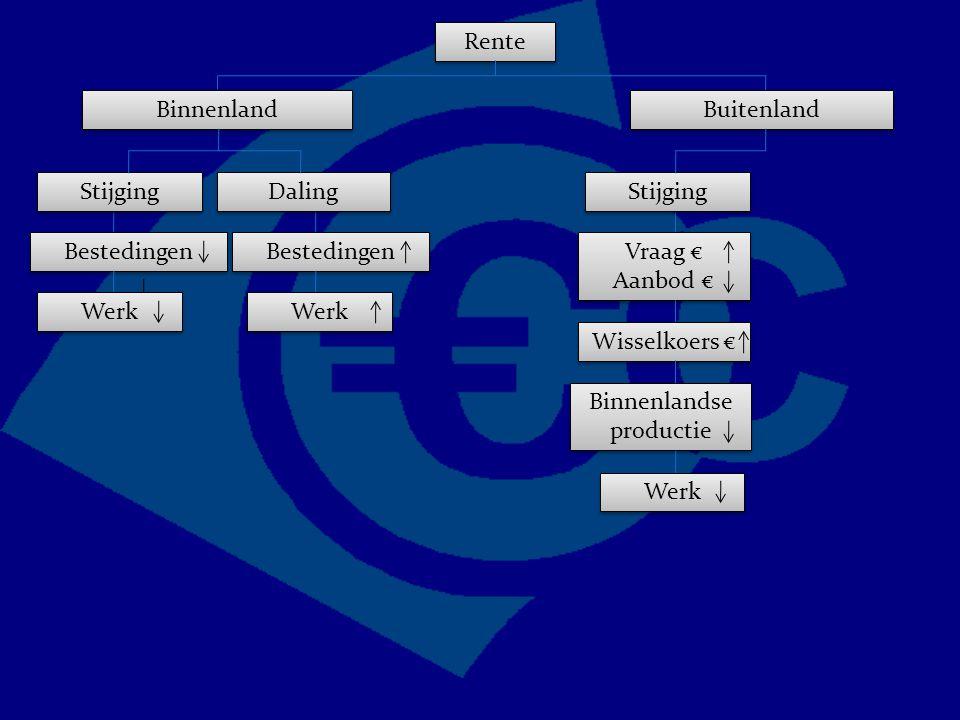 Rente Binnenland Bestedingen Buitenland Vraag € Aanbod € Vraag € Aanbod € Stijging Wisselkoers € Binnenlandse productie Werk Stijging Daling Werk