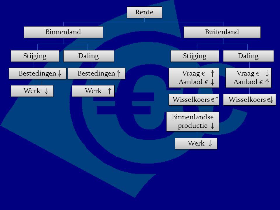 Rente Binnenland Bestedingen Buitenland Vraag € Aanbod € Vraag € Aanbod € Vraag € Aanbod € Vraag € Aanbod € Stijging Daling Wisselkoers € Stijging Daling Werk Binnenlandse productie Werk