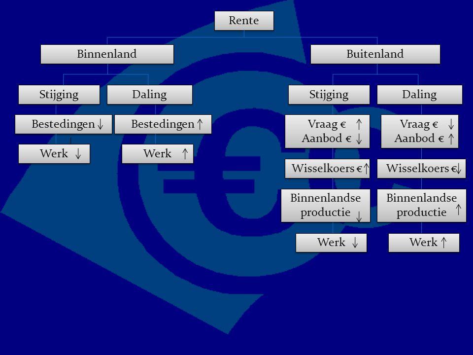 Rente Binnenland Bestedingen Buitenland Vraag € Aanbod € Vraag € Aanbod € Vraag € Aanbod € Vraag € Aanbod € Stijging Daling Wisselkoers € Binnenlandse productie Werk Stijging Daling Werk