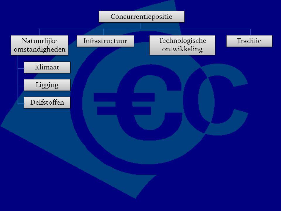 Concurrentiepositie Traditie Technologische ontwikkeling Natuurlijke omstandigheden Infrastructuur Delfstoffen Ligging Klimaat