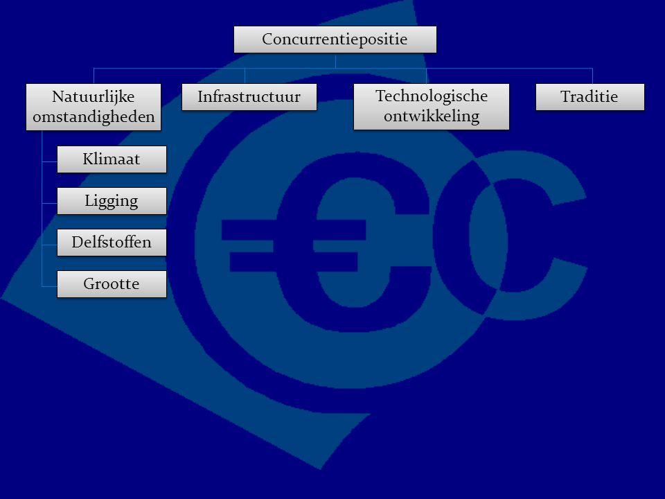 Concurrentiepositie Traditie Technologische ontwikkeling Natuurlijke omstandigheden Infrastructuur Grootte Delfstoffen Ligging Klimaat