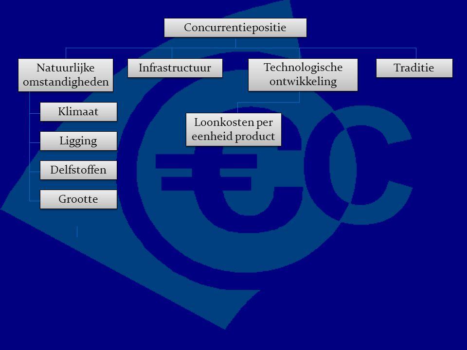 Concurrentiepositie Traditie Technologische ontwikkeling Natuurlijke omstandigheden Infrastructuur Grootte Delfstoffen Ligging Klimaat Loonkosten per eenheid product