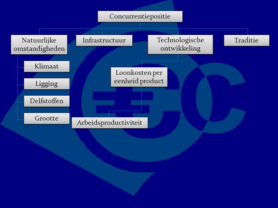 Concurrentiepositie Traditie Technologische ontwikkeling Natuurlijke omstandigheden Infrastructuur Grootte Delfstoffen Ligging Klimaat Loonkosten per eenheid product Arbeidsproductiviteit