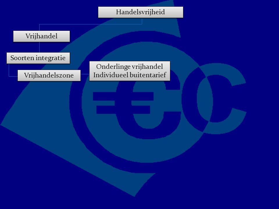 Soorten integratie Vrijhandelszone Onderlinge vrijhandel Individueel buitentarief Handelsvrijheid Vrijhandel