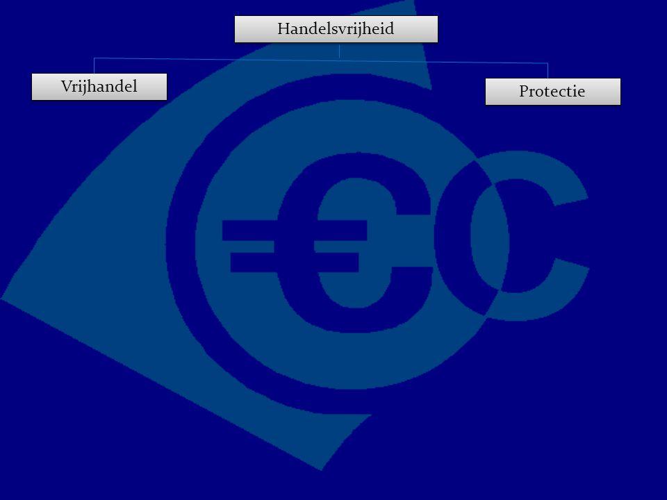 Handelsvrijheid Vrijhandel Protectie