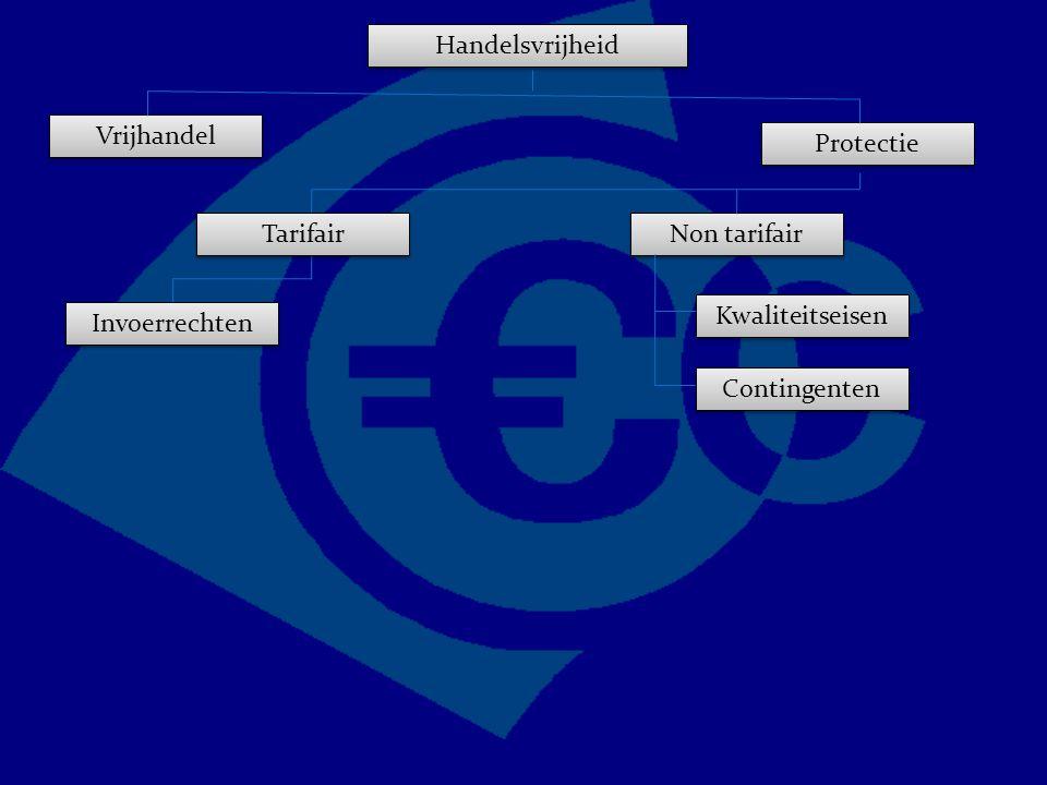 Handelsvrijheid Vrijhandel Protectie Non tarifair Kwaliteitseisen Contingenten Tarifair Invoerrechten