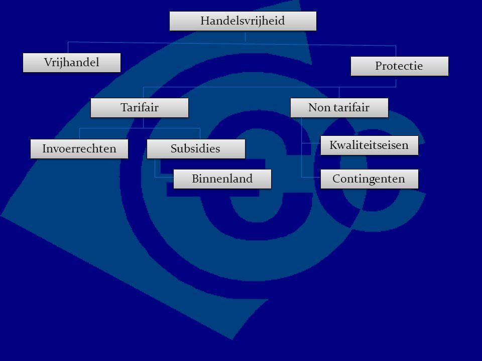 Handelsvrijheid Vrijhandel Protectie Non tarifair Kwaliteitseisen Contingenten Tarifair Invoerrechten Subsidies Binnenland