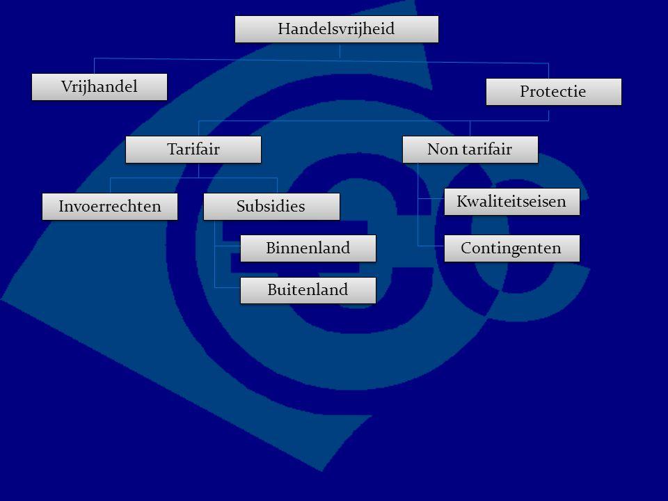 Handelsvrijheid Vrijhandel Protectie Non tarifair Kwaliteitseisen Contingenten Tarifair Invoerrechten Subsidies Binnenland Buitenland