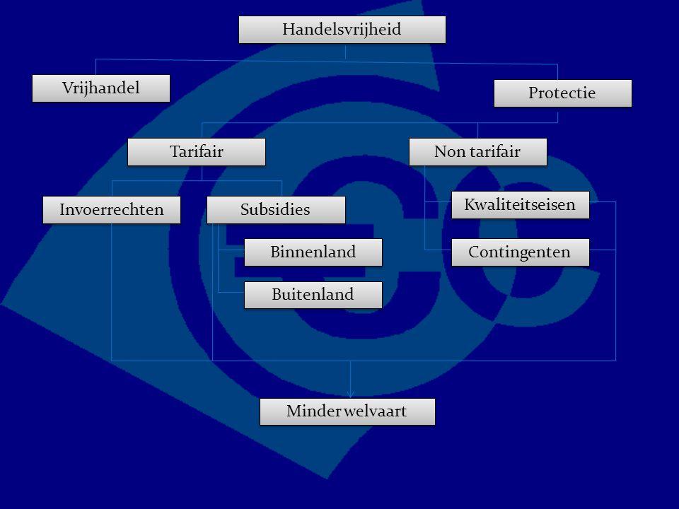 Handelsvrijheid Vrijhandel Protectie Non tarifair Kwaliteitseisen Contingenten Tarifair Invoerrechten Subsidies Binnenland Buitenland Minder welvaart