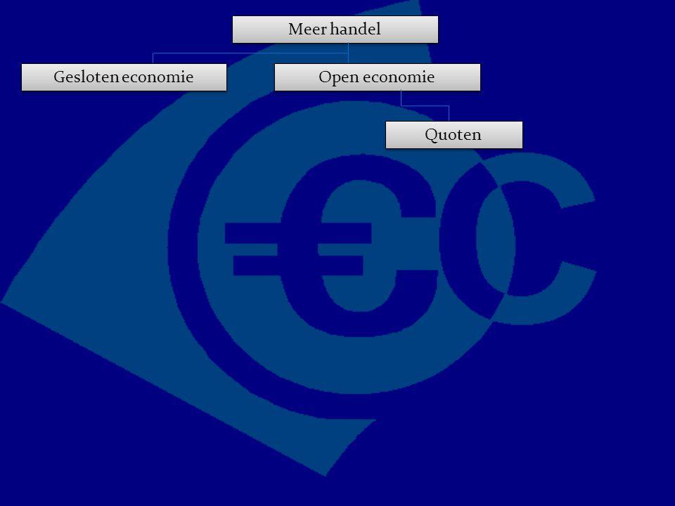 Meer handel Gesloten economie Open economie Quoten