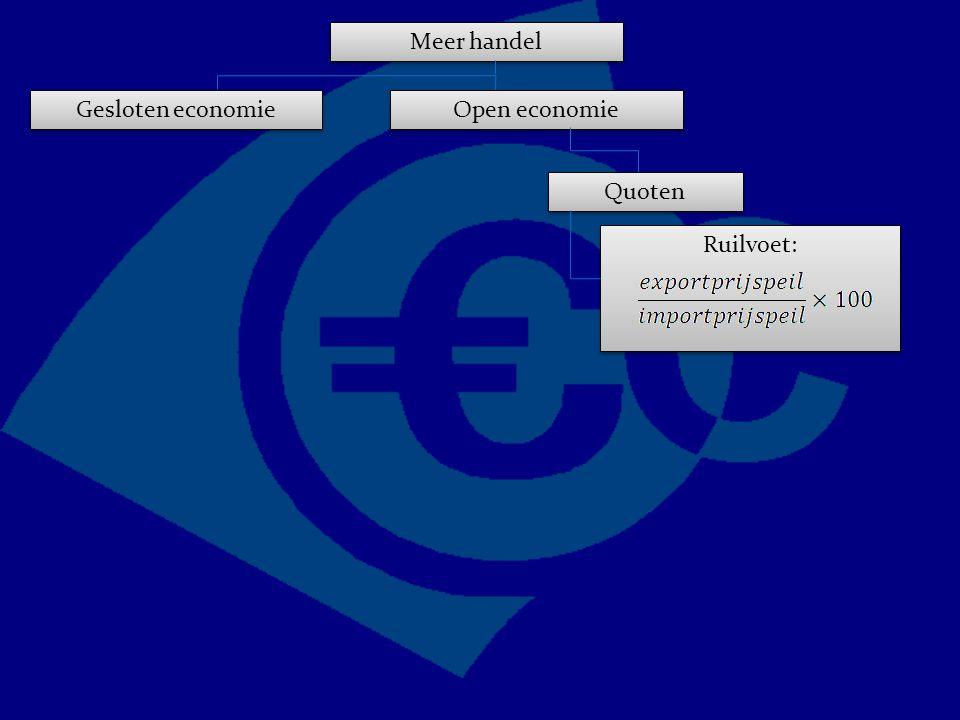 Ruilvoet: Meer handel Gesloten economie Open economie Quoten