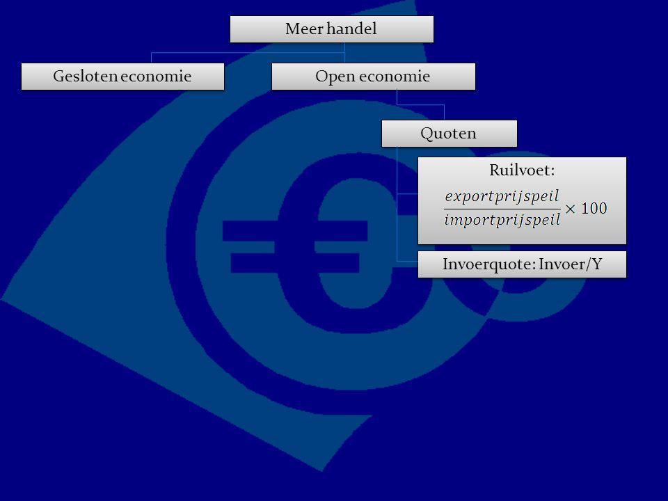 Ruilvoet: Meer handel Gesloten economie Open economie Quoten Invoerquote: Invoer/Y