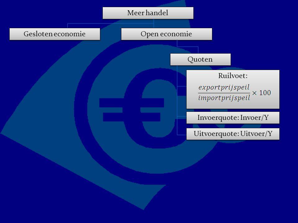 Ruilvoet: Meer handel Gesloten economie Open economie Quoten Invoerquote: Invoer/Y Uitvoerquote: Uitvoer/Y