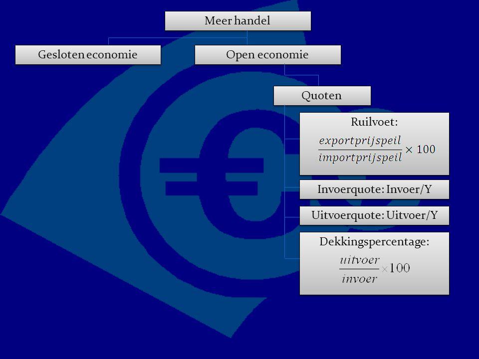 Ruilvoet: Meer handel Gesloten economie Open economie Quoten Invoerquote: Invoer/Y Uitvoerquote: Uitvoer/Y Dekkingspercentage: